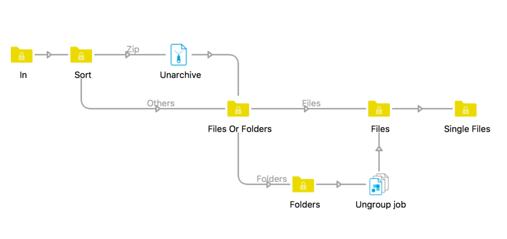 Unarchiving with Enfocus Switch